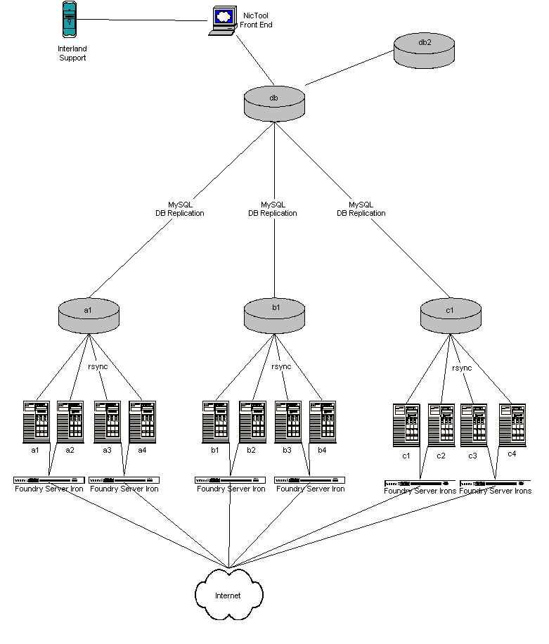 Genial The First Server (a1, B1, And C1) In Each Cluster Runs A A MySQL Slave That  Replicates Off Db.ns.interland.net. All Updates Are Made To The MySQL  Master ...